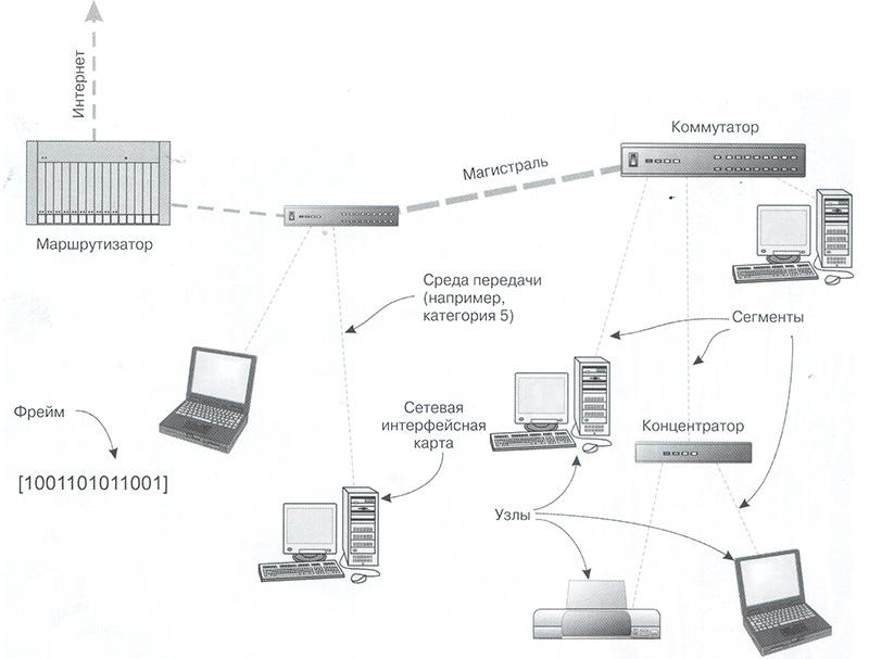 Слаботочные сети очень