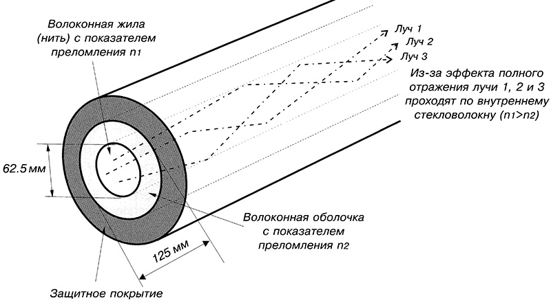 Внутренняя жила кабеля ВОЛС
