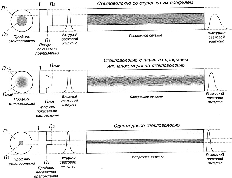 Типы оптоволоконных кабелей