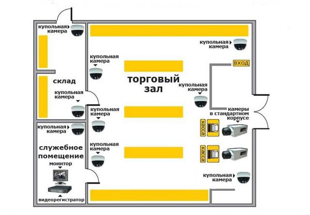 Схема расстановки камер видеонаблюдения в магазине