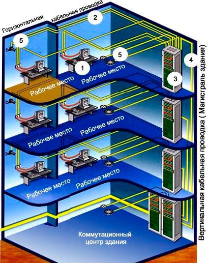 Магистральная подсистема здания