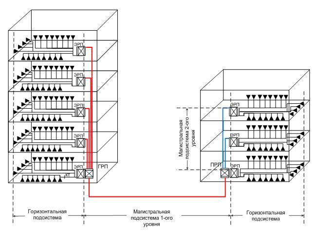 Магистральная подсистема комплекса зданий