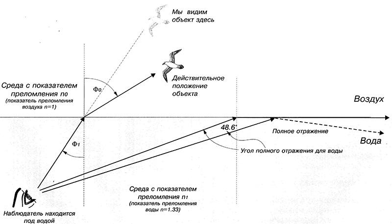 Концепция волоконной оптики